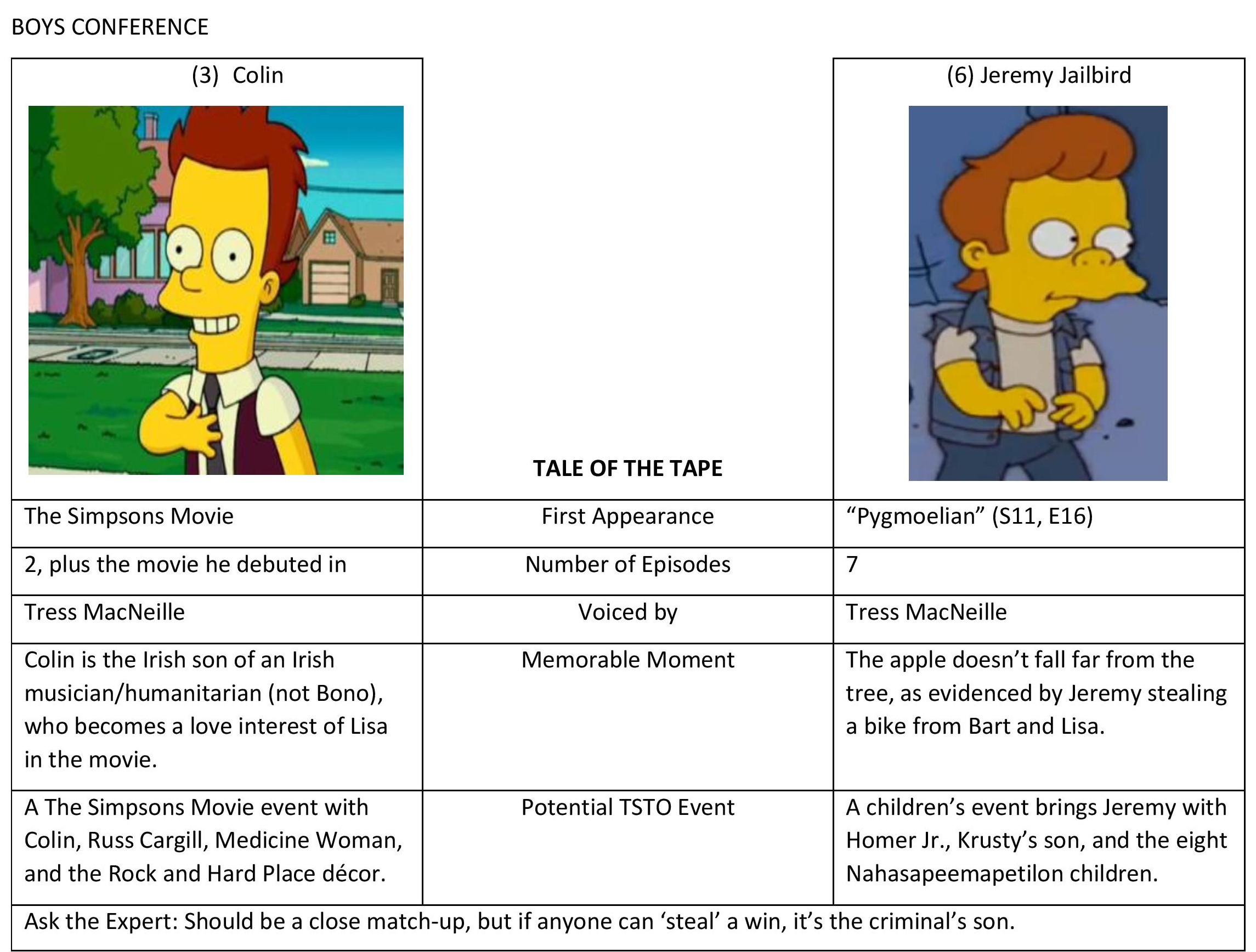 Addicts Bracket Challenge Most Desired Character Week 3the Simpsons Tapped Out Addictsall Things The Simpsons Tapped Out For The Tapped Out Addict In All Of Us